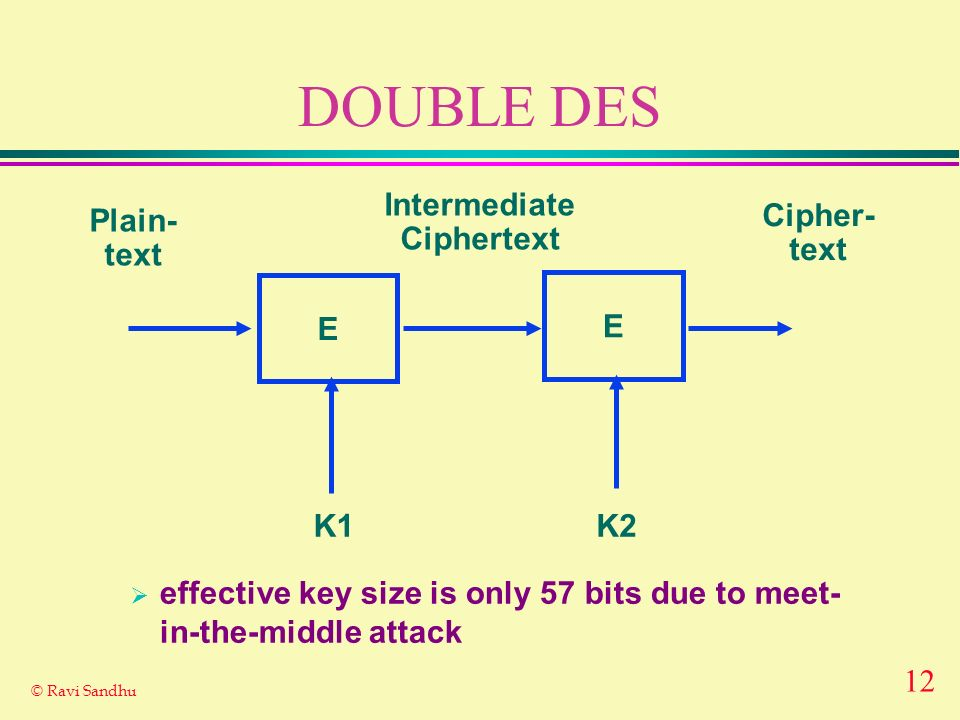 DOUBLE DES Intermediate Ciphertext Plain- text Cipher- text E E K1 K2