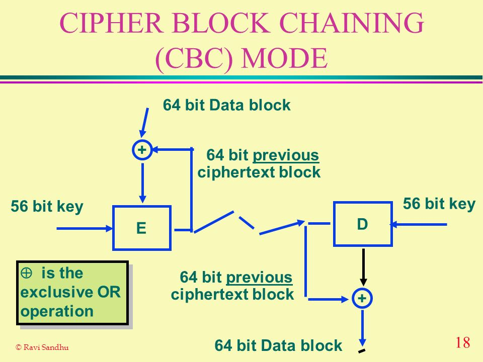 CIPHER BLOCK CHAINING (CBC) MODE