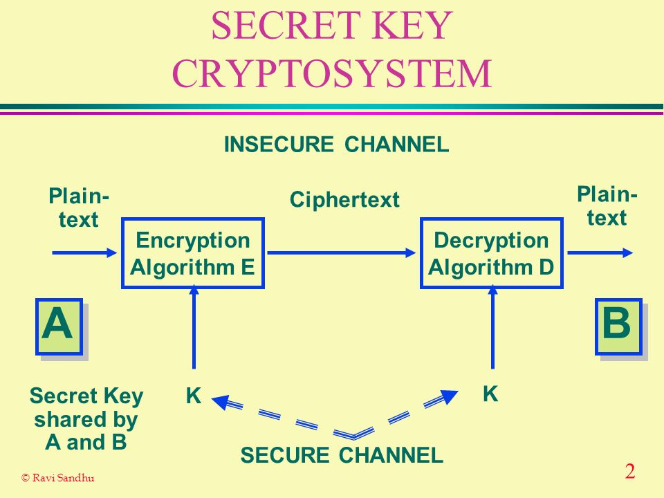 SECRET KEY CRYPTOSYSTEM