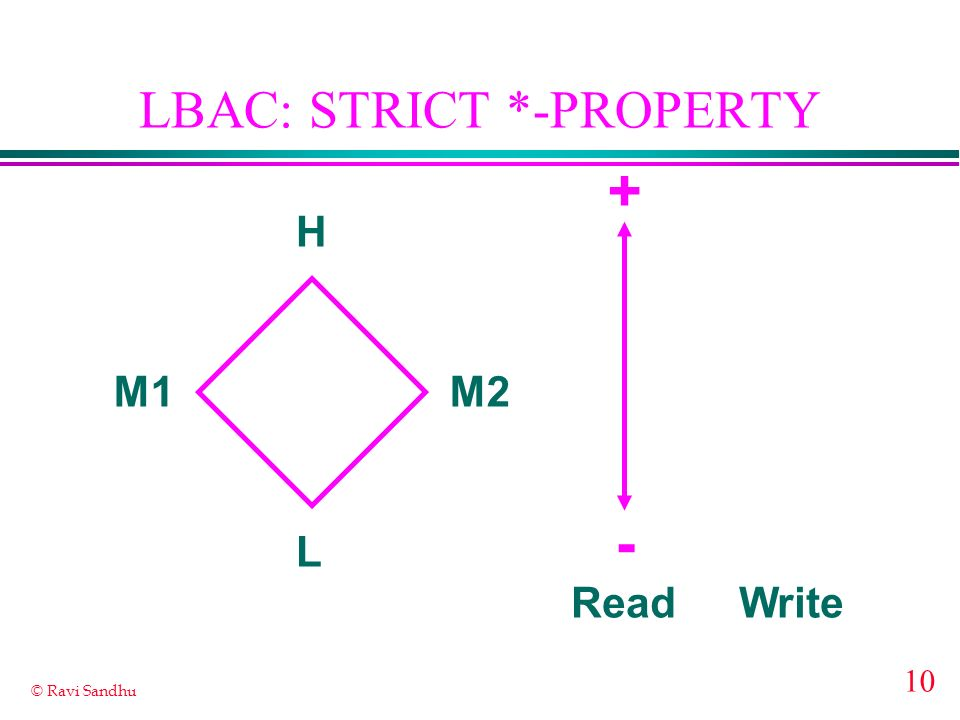 LBAC: STRICT *-PROPERTY