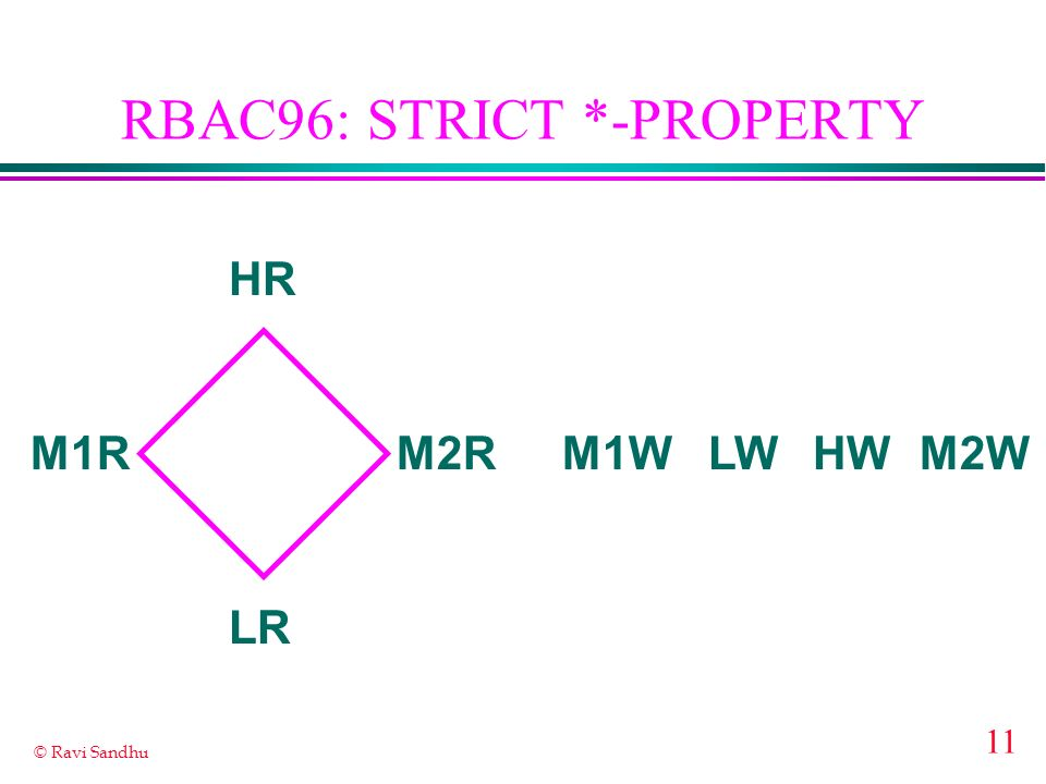 RBAC96: STRICT *-PROPERTY