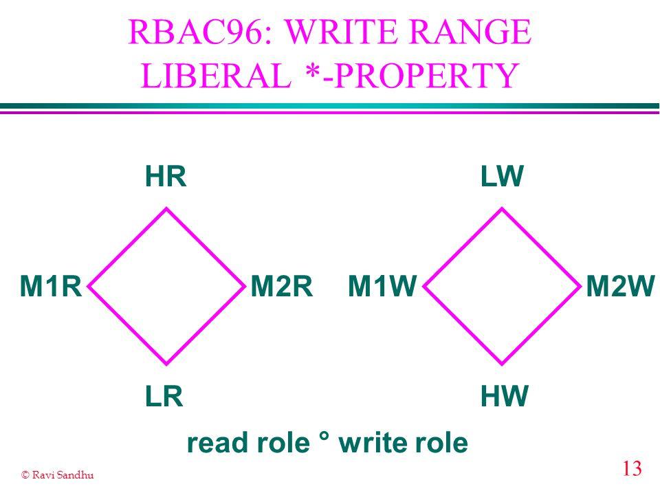 RBAC96: WRITE RANGE LIBERAL *-PROPERTY