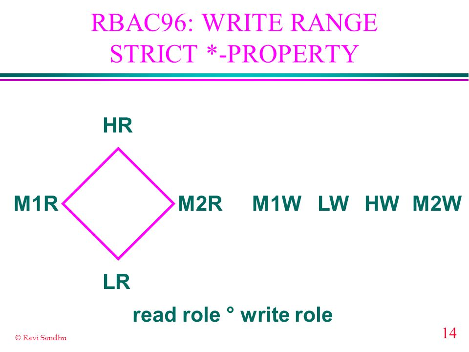 RBAC96: WRITE RANGE STRICT *-PROPERTY