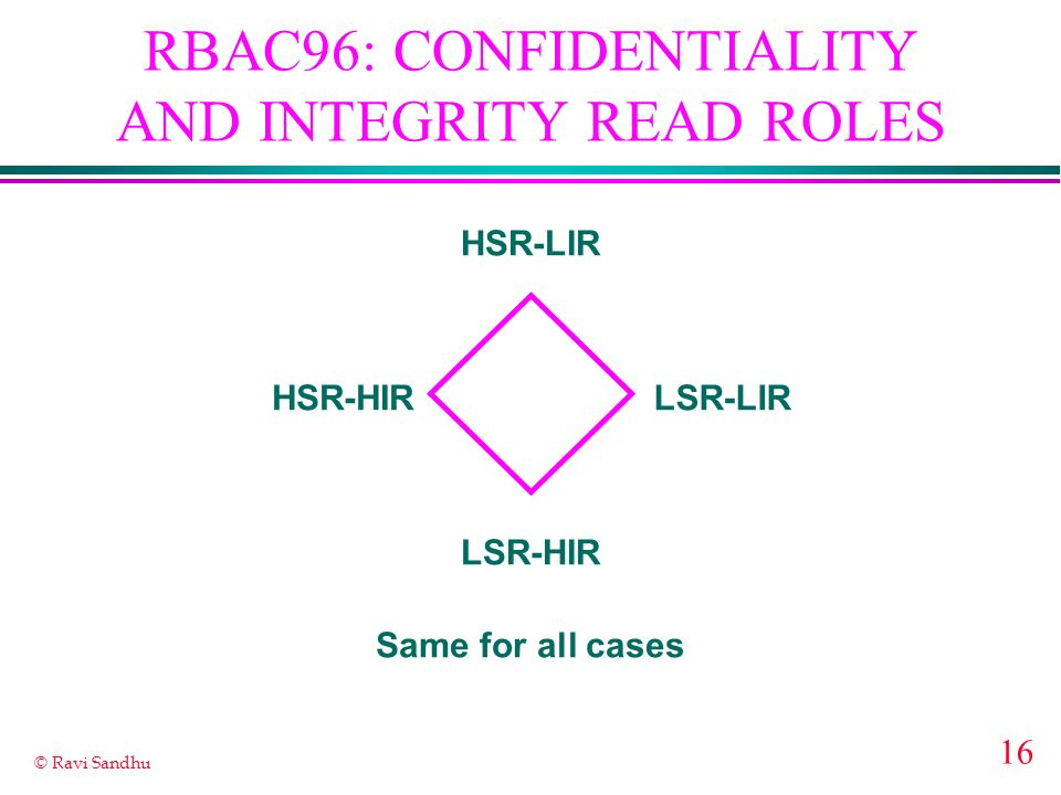 RBAC96: CONFIDENTIALITY AND INTEGRITY READ ROLES