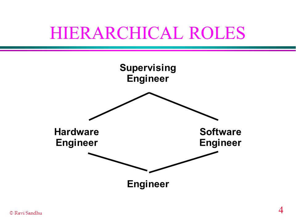 HIERARCHICAL ROLES Engineer Hardware Software Supervising