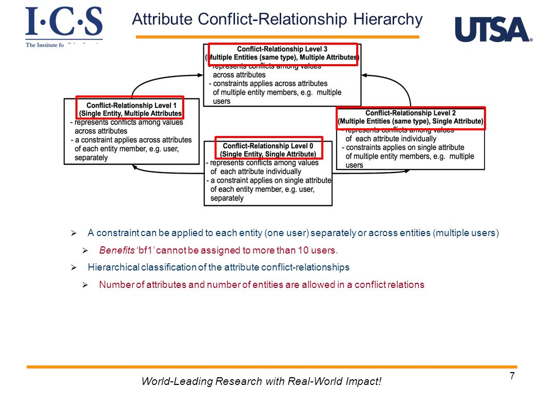 Attribute Conflict-Relationship Hierarchy