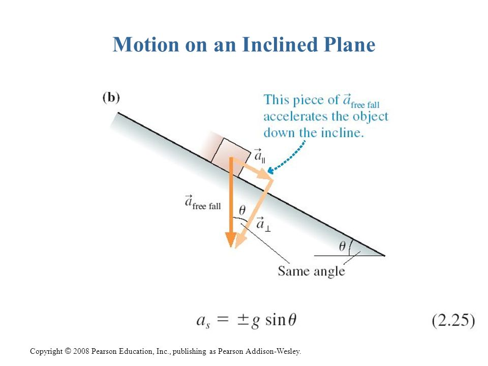 Motion on an Inclined Plane