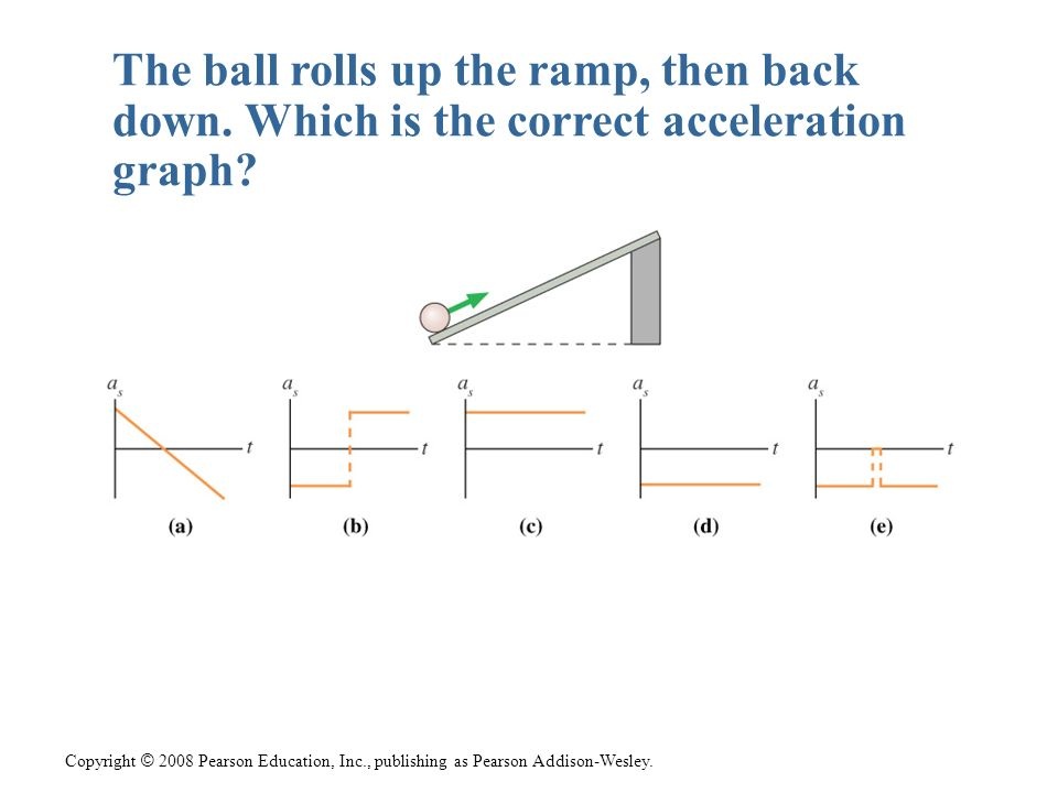 The ball rolls up the ramp, then back down
