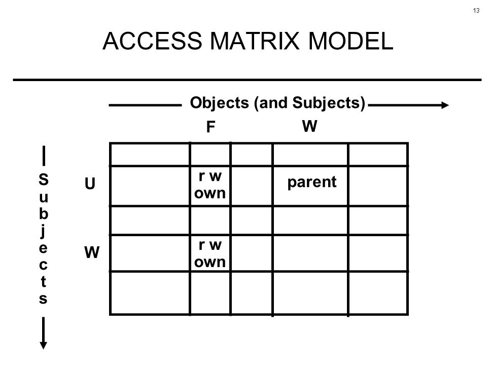 ACCESS MATRIX MODEL Objects (and Subjects) F W r w own S u b j e c t s