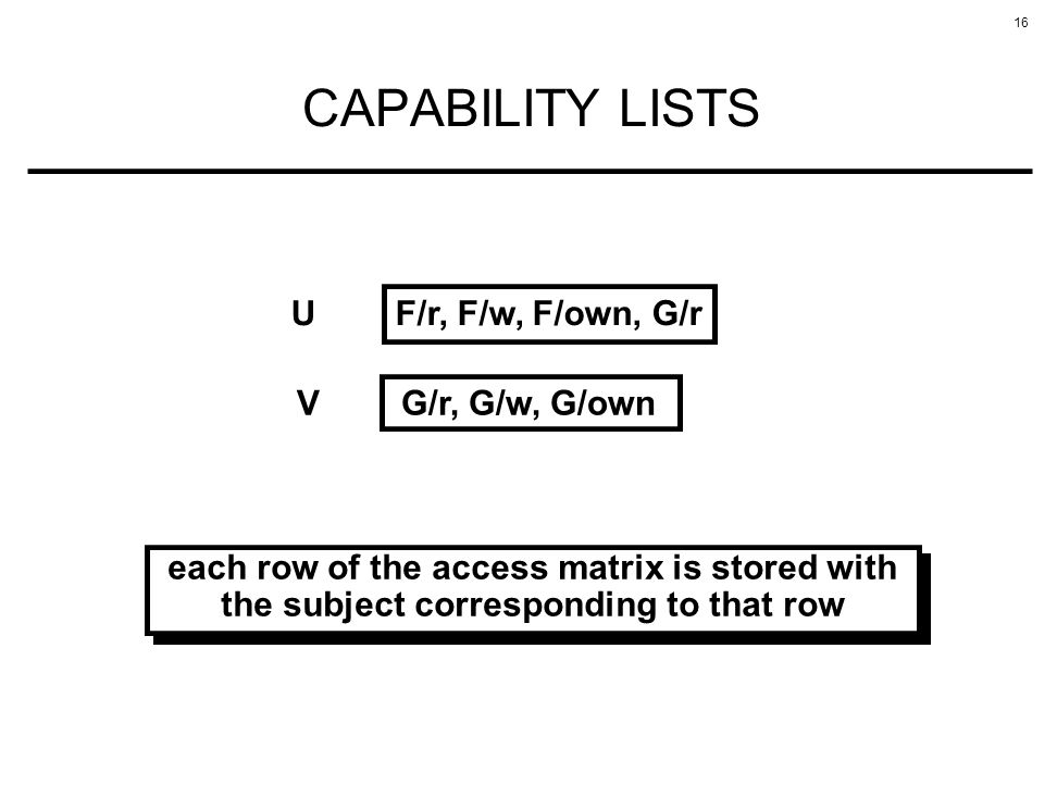 CAPABILITY LISTS U F/r, F/w, F/own, G/r V G/r, G/w, G/own