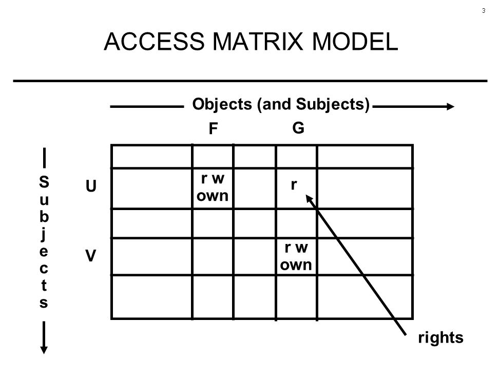 ACCESS MATRIX MODEL Objects (and Subjects) F G r w own S u b j e c t s