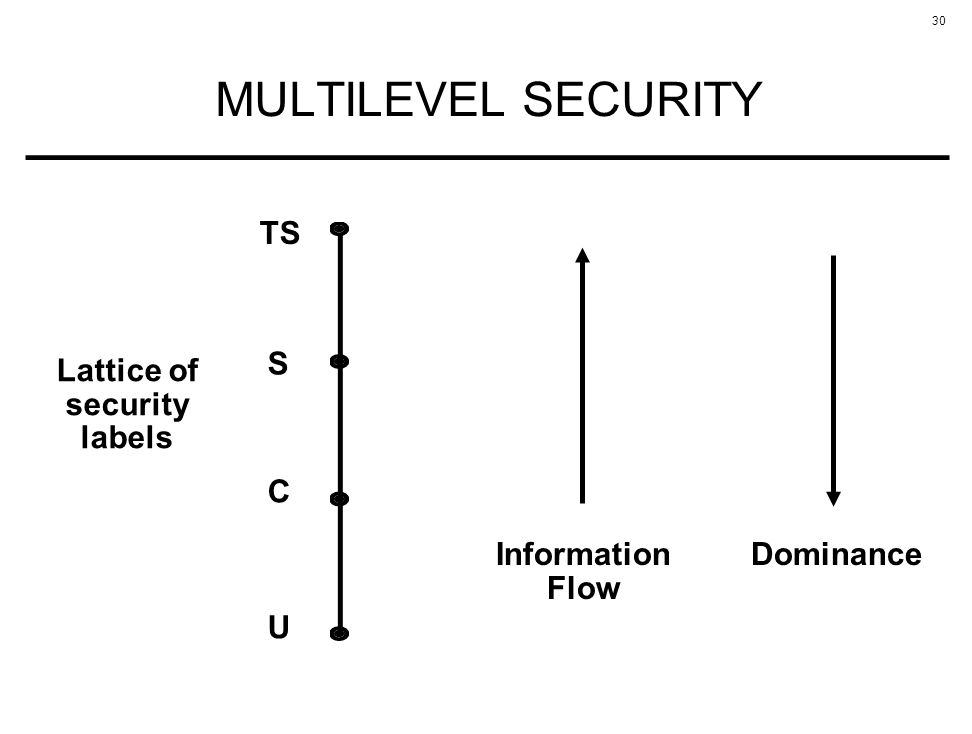 MULTILEVEL SECURITY TS Lattice of security labels S C Information Flow