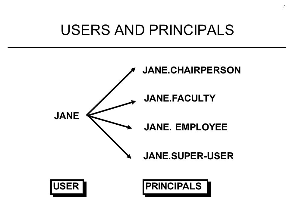 USERS AND PRINCIPALS JANE.CHAIRPERSON JANE.FACULTY JANE JANE. EMPLOYEE