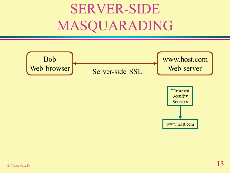 SERVER-SIDE MASQUARADING