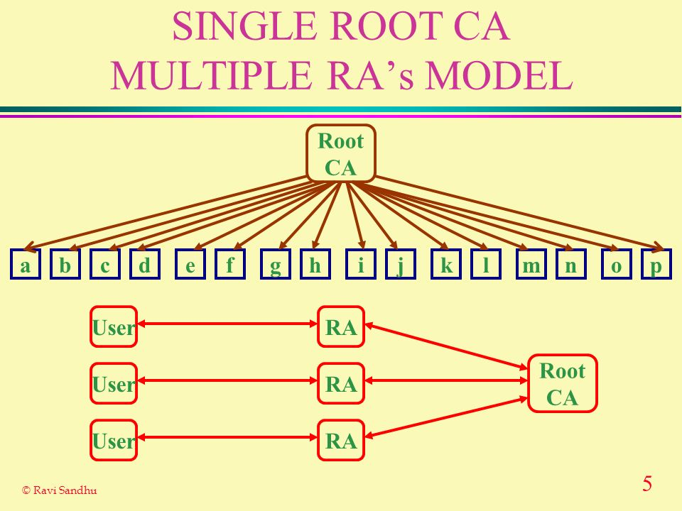 SINGLE ROOT CA MULTIPLE RA's MODEL