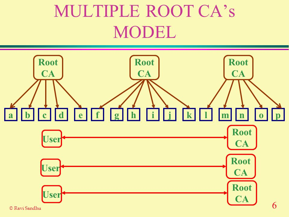 MULTIPLE ROOT CA's MODEL