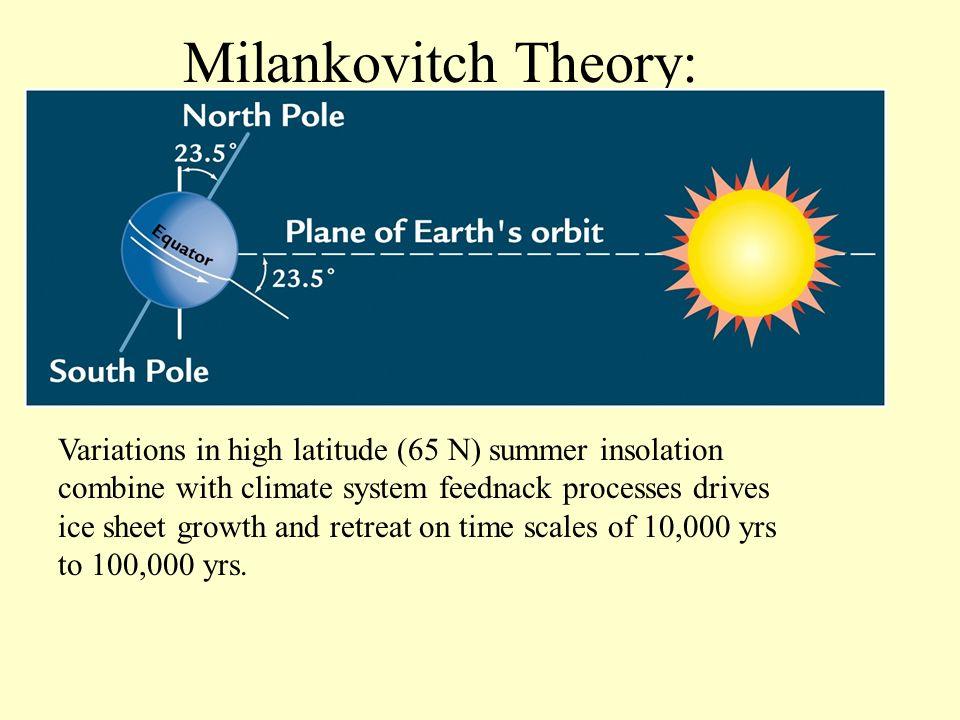 Milankovitch Theory: