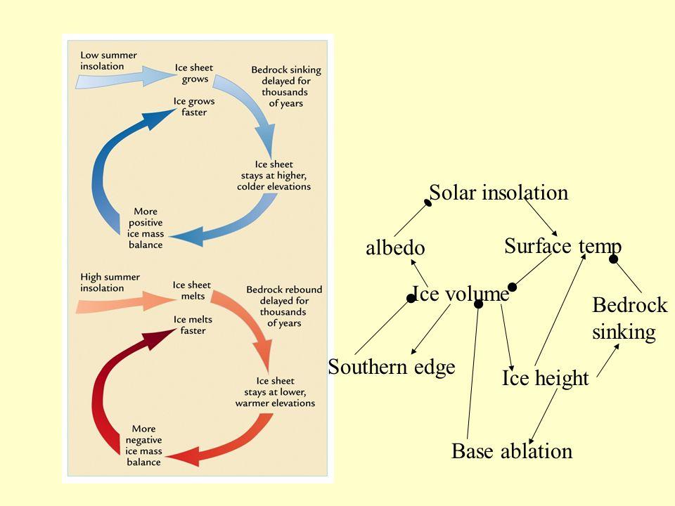 Solar insolation Surface temp. albedo. Ice volume. Bedrock. sinking. Southern edge. Ice height.