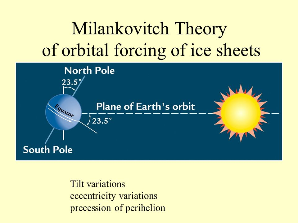 Milankovitch Theory of orbital forcing of ice sheets
