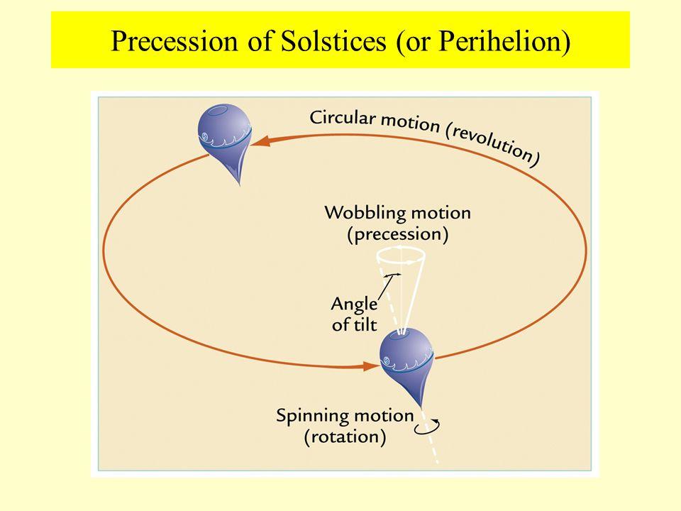 Precession of Solstices (or Perihelion)