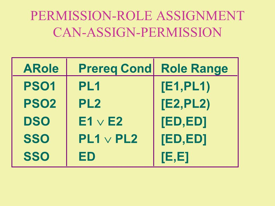 PERMISSION-ROLE ASSIGNMENT CAN-ASSIGN-PERMISSION