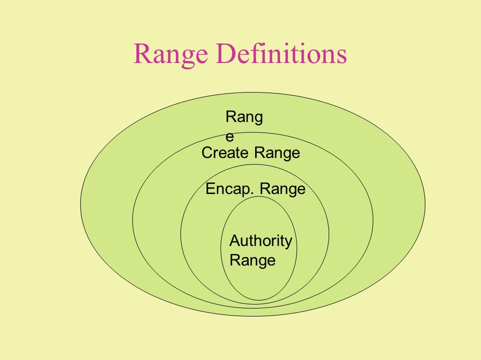 Range Definitions Range Create Range Encap. Range Authority Range