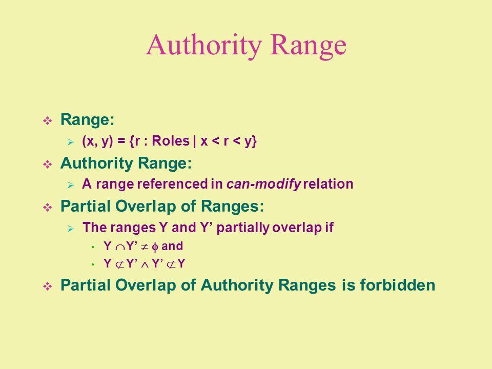 Authority Range Range: Authority Range: Partial Overlap of Ranges: