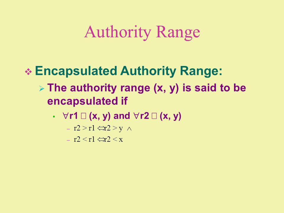 Authority Range Encapsulated Authority Range: