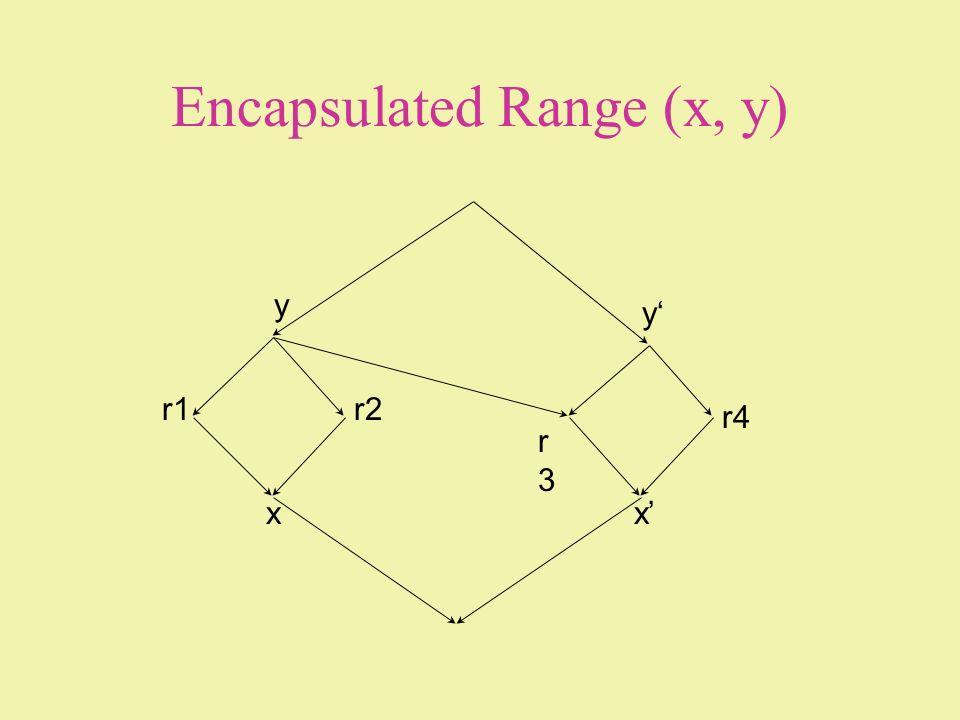 Encapsulated Range (x, y)