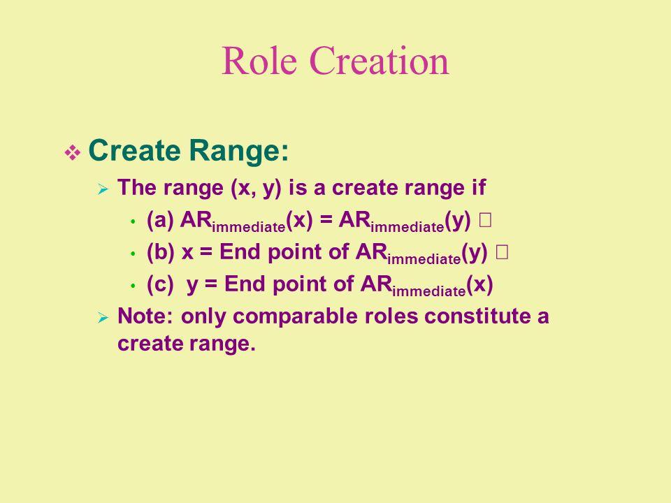 Role Creation Create Range: The range (x, y) is a create range if
