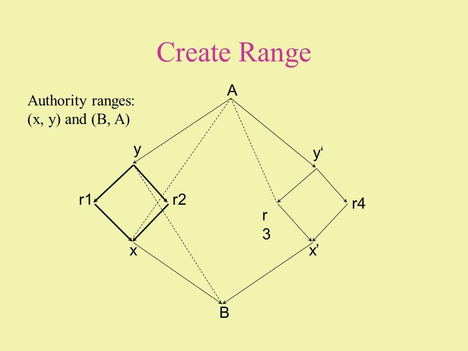 Create Range A Authority ranges: (x, y) and (B, A) y y' r1 r2 r4 r3 x