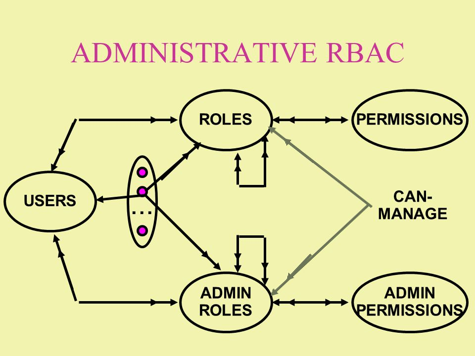 ADMINISTRATIVE RBAC ... ROLES PERMISSIONS USERS CAN- MANAGE ADMIN