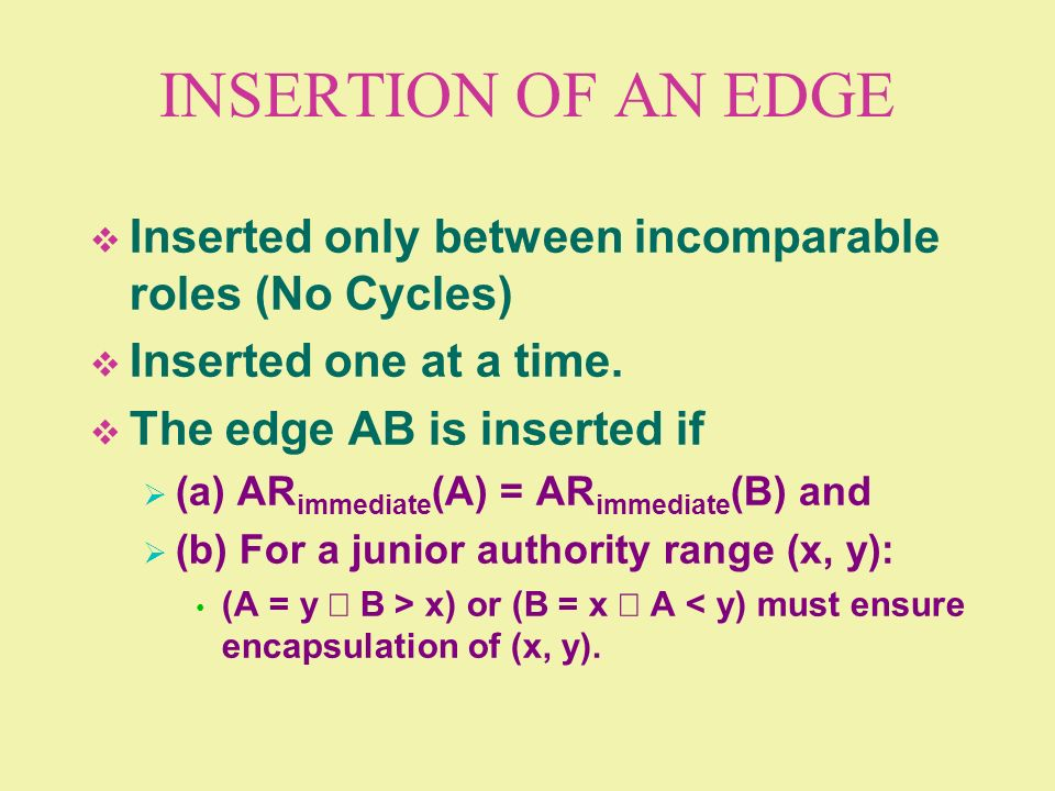 INSERTION OF AN EDGE Inserted only between incomparable roles (No Cycles) Inserted one at a time. The edge AB is inserted if.