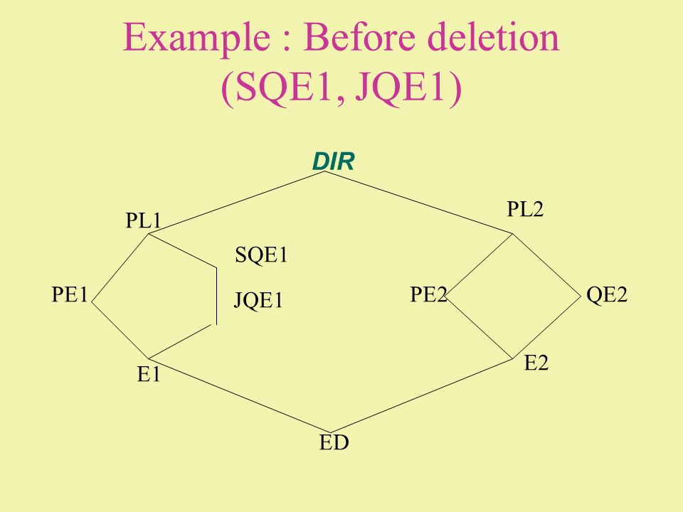 Example : Before deletion (SQE1, JQE1)