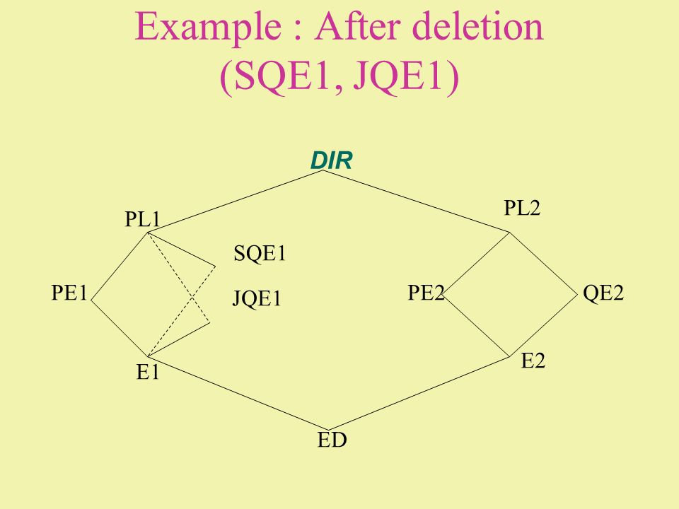 Example : After deletion (SQE1, JQE1)