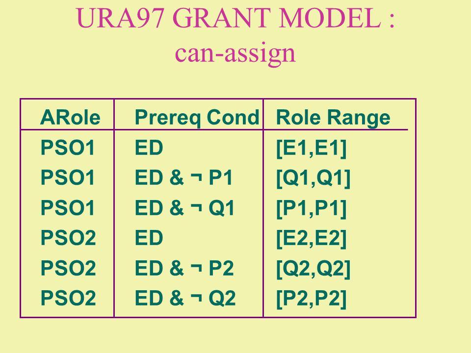 URA97 GRANT MODEL : can-assign