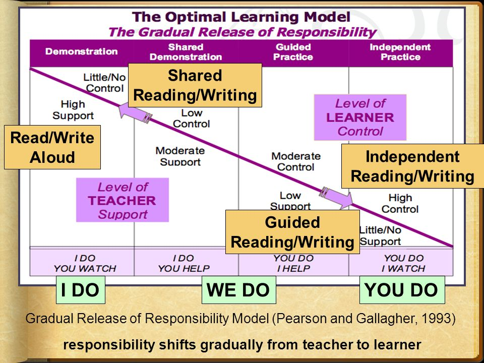 responsibility shifts gradually from teacher to learner