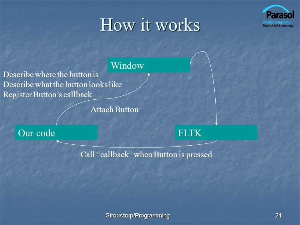 How it works Window Our code FLTK