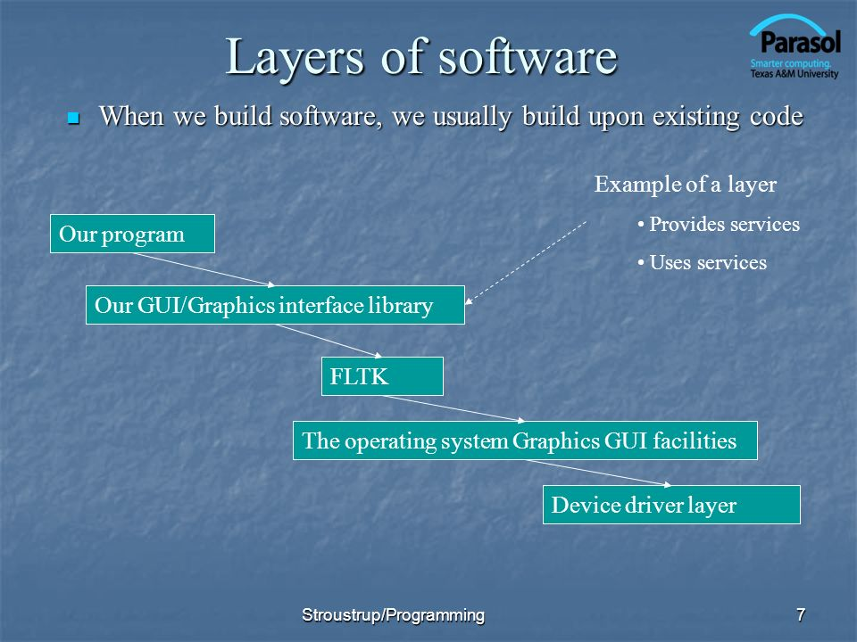 Layers of software When we build software, we usually build upon existing code. Example of a layer.