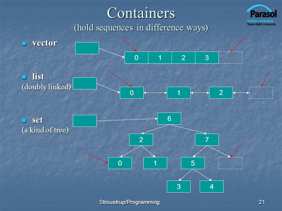 Containers (hold sequences in difference ways)