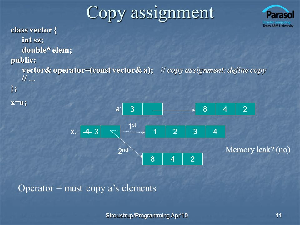 Copy assignment Operator = must copy a's elements