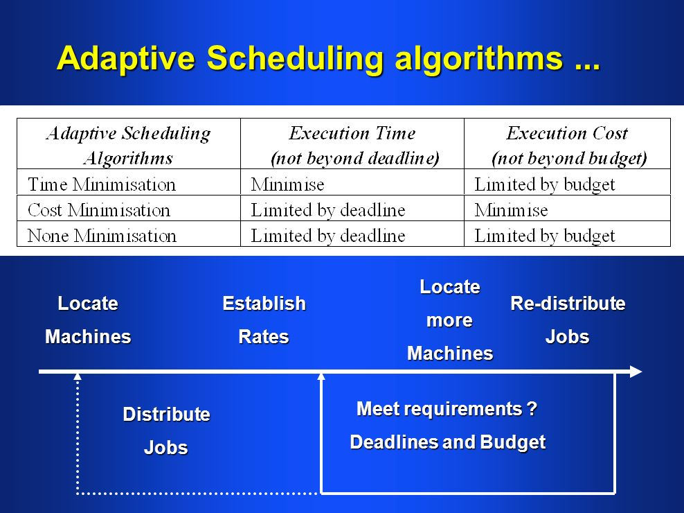 Adaptive Scheduling algorithms ...