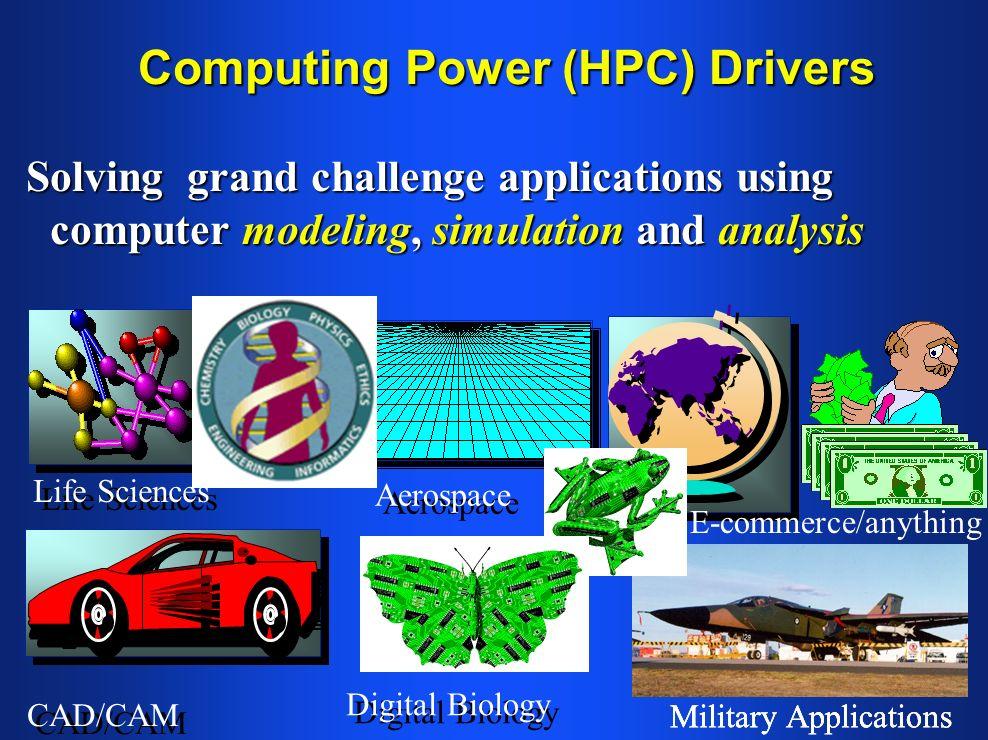 Computing Power (HPC) Drivers