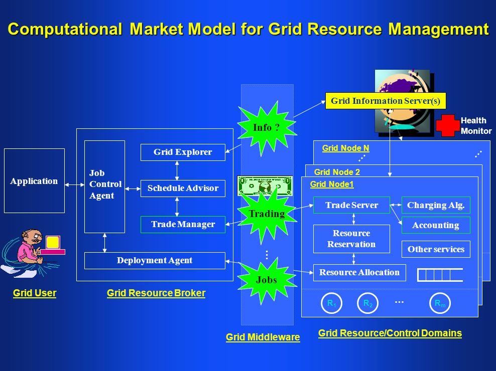 Computational Market Model for Grid Resource Management