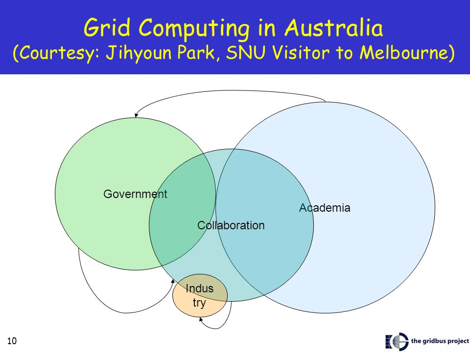 Grid Computing in Australia (Courtesy: Jihyoun Park, SNU Visitor to Melbourne)