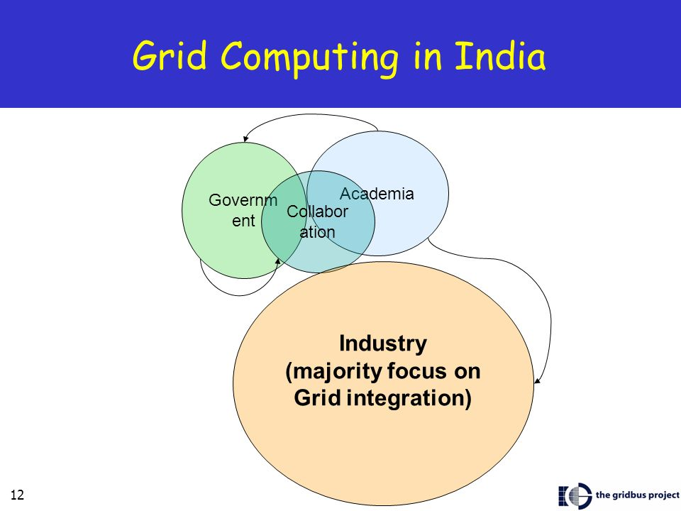 Grid Computing in India