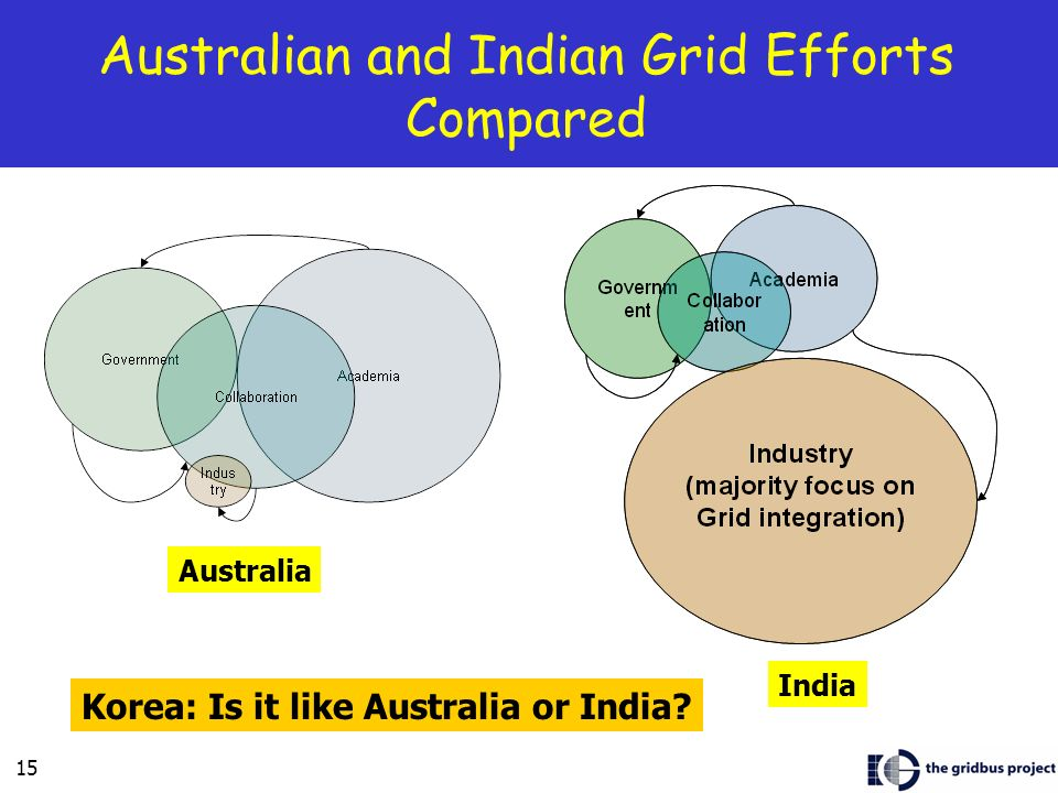 Australian and Indian Grid Efforts Compared