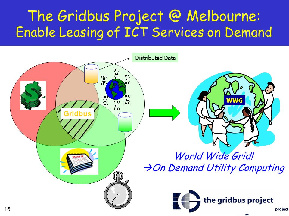 On Demand Utility Computing