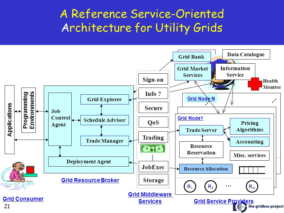 A Reference Service-Oriented Architecture for Utility Grids