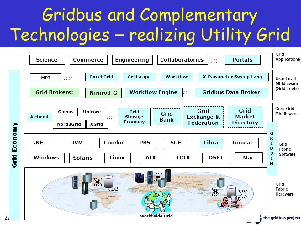 Gridbus and Complementary Technologies – realizing Utility Grid